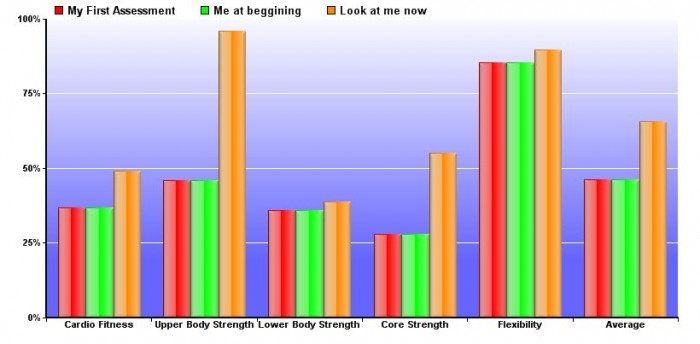 booty camp results graph